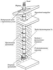 Основные элементы приставного дымохода