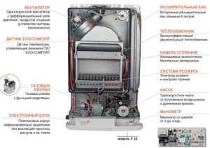 Основные элементы газового котла отопления