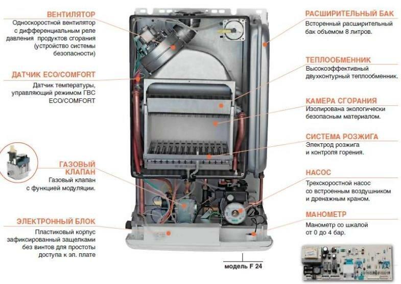 Основные конструкции газового котла отопления