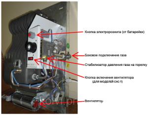 Основные составные элементы газового конвектора