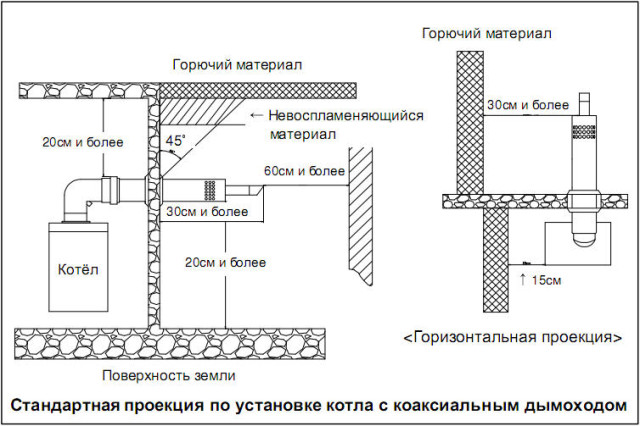 Правила монтажа коаксиального дымохода