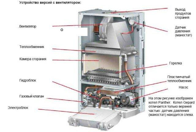 Основные составляющие двухконтурного газового котла отопления
