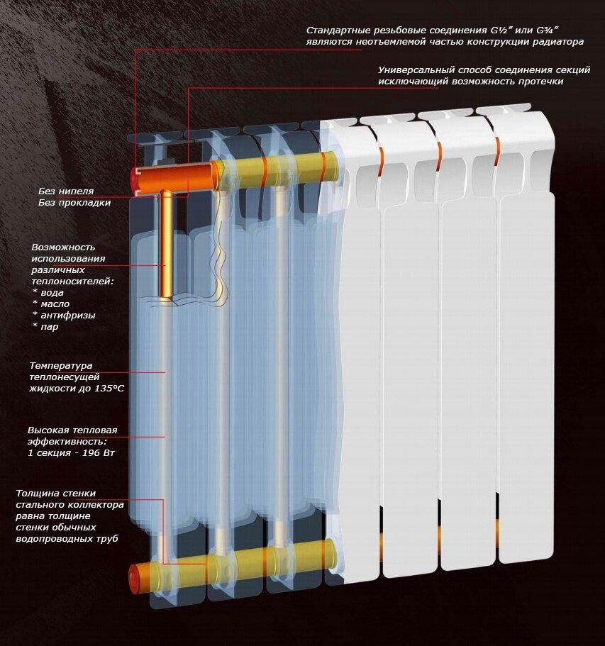 Устройство биметпаллического радиатора на примере изделия компании Rifar