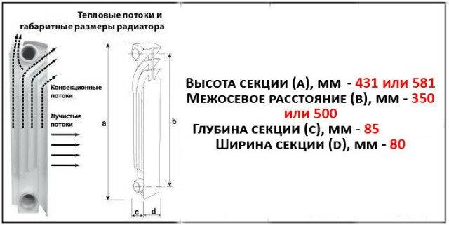Размеры секции радиатора