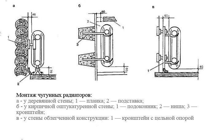 Крепление чугунных радиаторов к стенам из различных материалов
