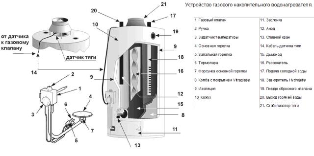 Подробная схема устройства газового бойлера