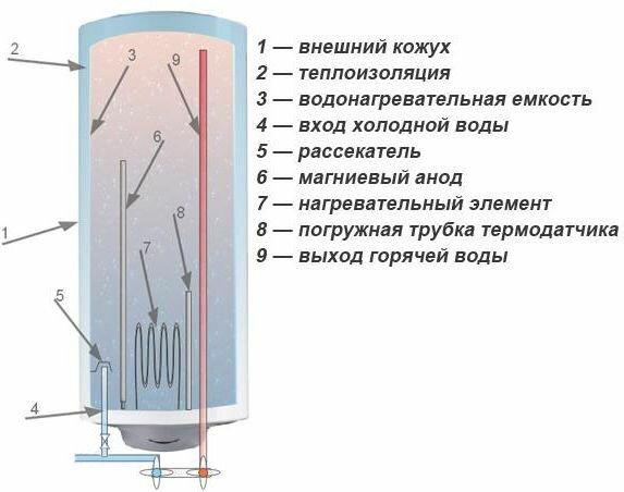 Устройство бойлера прямого нагрева