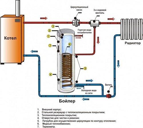 Возможный вариант монтажа бойлера и газового котла