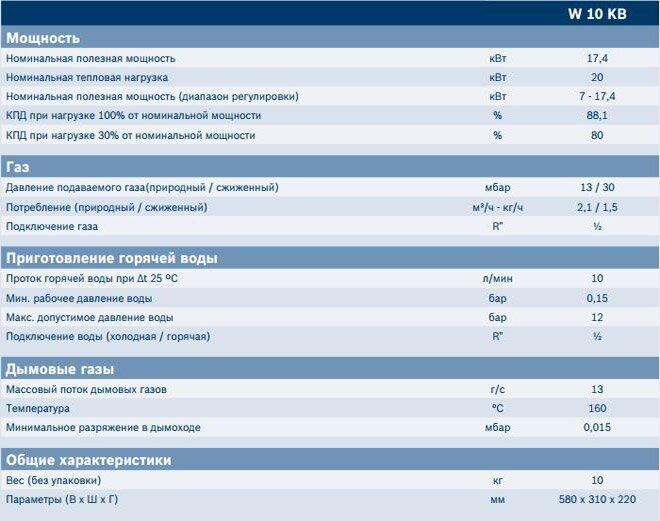 Характеристики газовой колонки Bosch Therm 2000 O