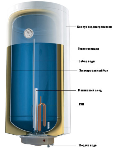 Устройство водонагревателя с эмалированным баком