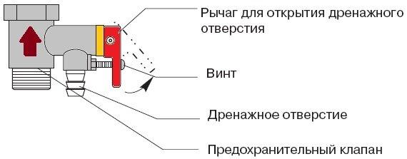 Составляющие элементы предохранительного клапана