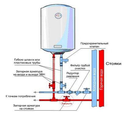 Принципиальная схема подключения накопительного ваодонагревателя