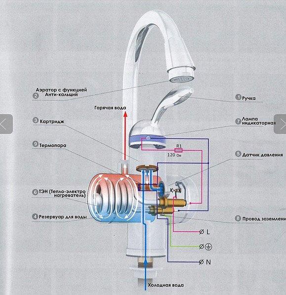 Устройство водонагревателя на примере крана Акватерм