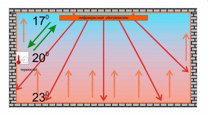 При инфракрасном отоплении нагреваются непосредственно сами предметы, а не воздух