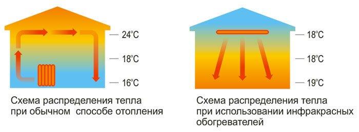 При использовании инфракрасного отопления, тепло распределяется равномерно
