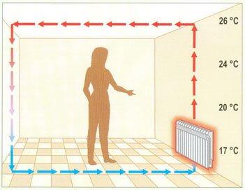 При конвективном обогреве воздух вверху всегда значительно теплее, чем внизу