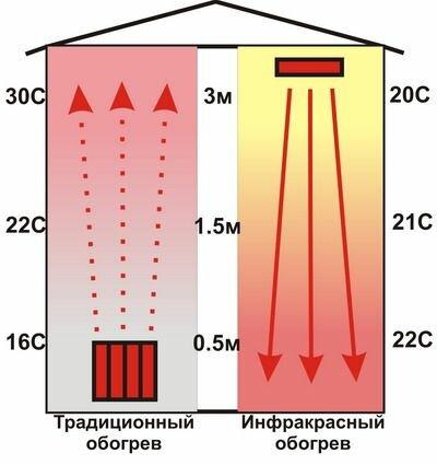 Принцип работы обычного и инфракрасного отопления