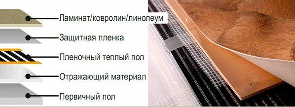 """Типичный """"пирог"""", используемый при монтаже инфракрасного теплого пола"""